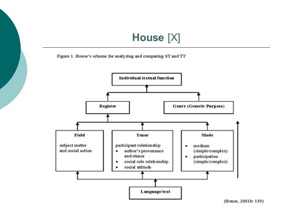 House [X]